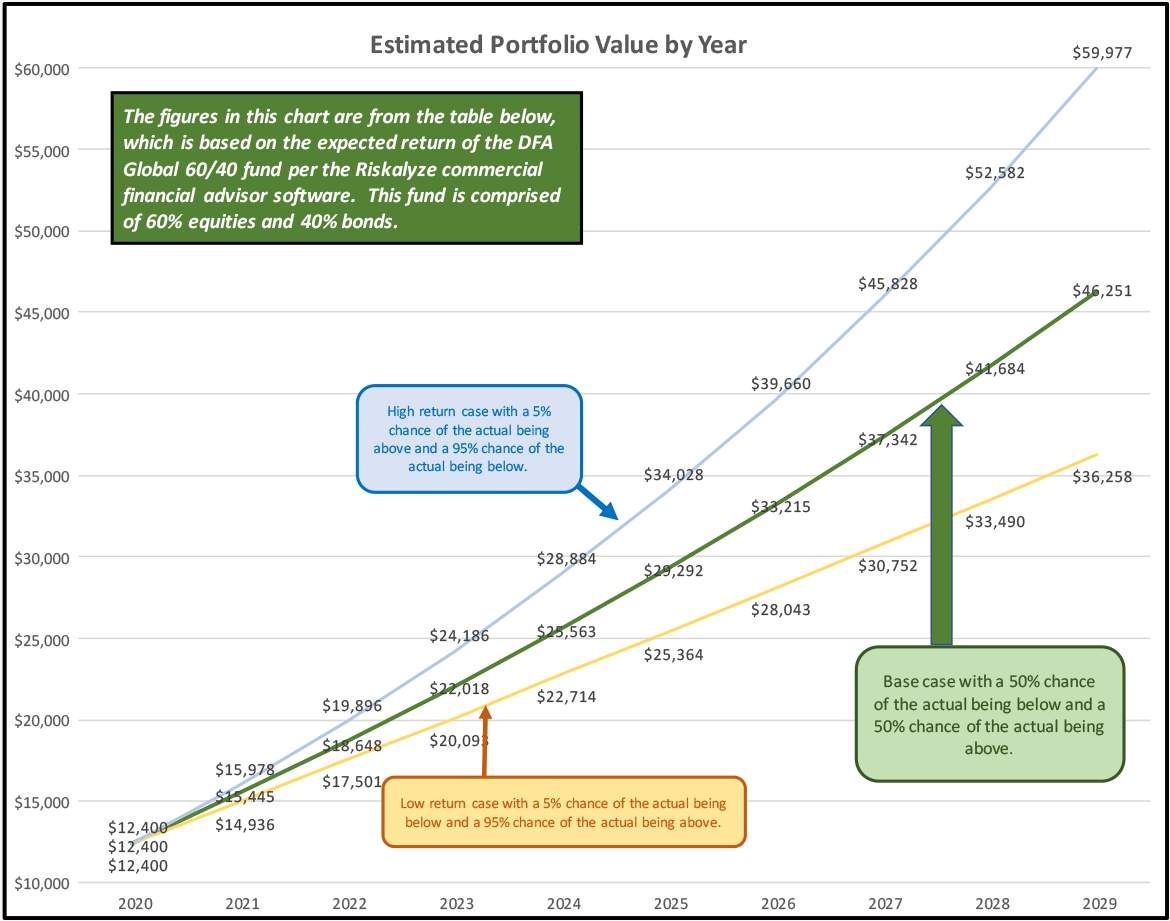 Estimated Portfolio Return by Year